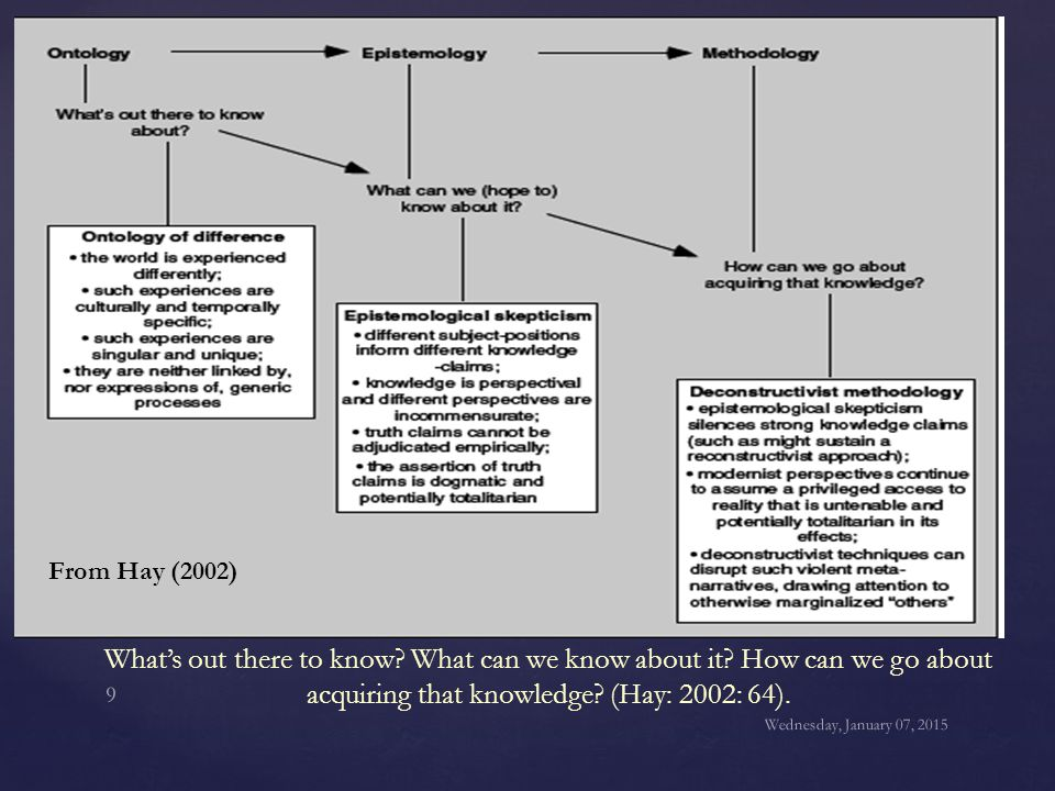 From Hay (2002) What's out there to know What can we know about it How can we go about acquiring that knowledge (Hay: 2002: 64).