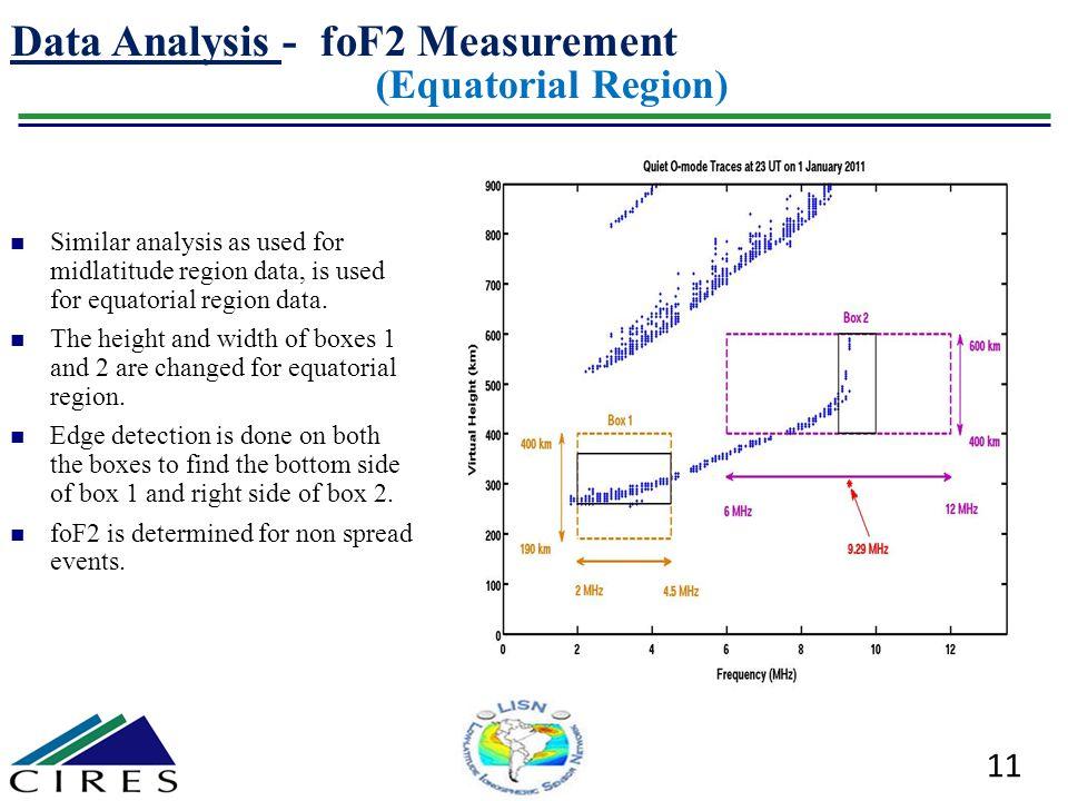 Data Analysis - foF2 Measurement (Equatorial Region)
