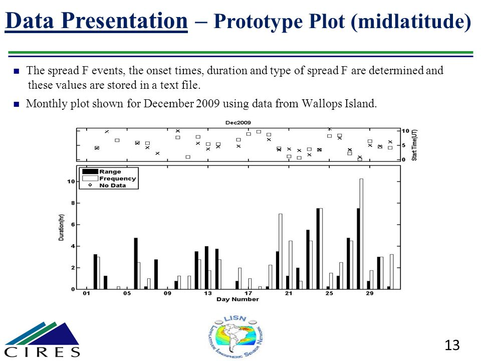 Data Presentation – Prototype Plot (midlatitude)