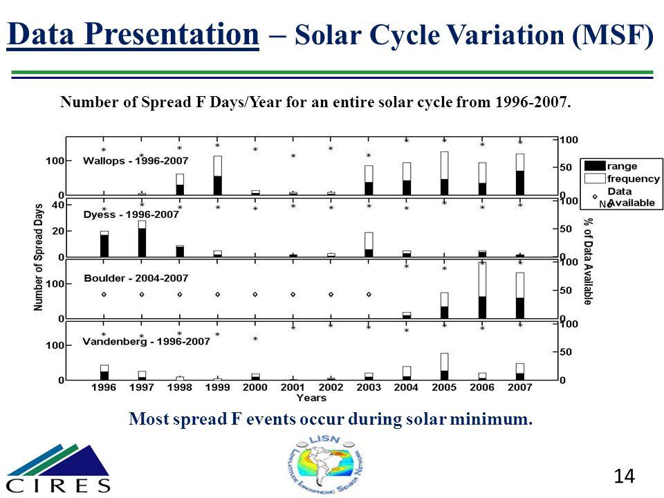 Data Presentation – Solar Cycle Variation (MSF)