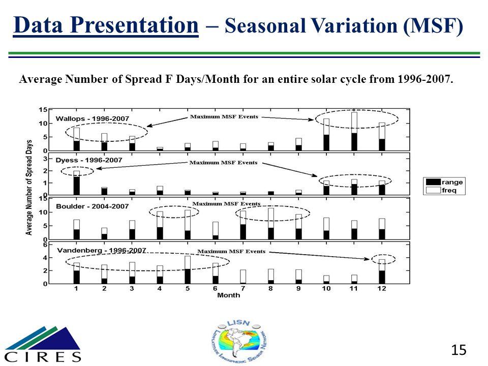 Data Presentation – Seasonal Variation (MSF)