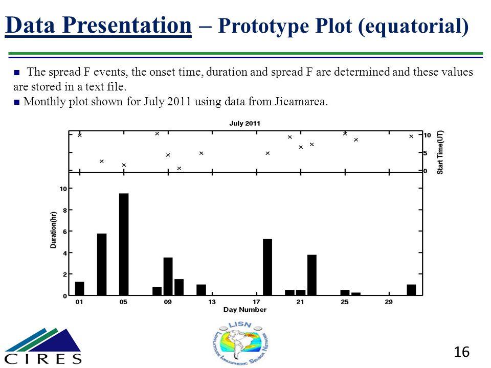 Data Presentation – Prototype Plot (equatorial)