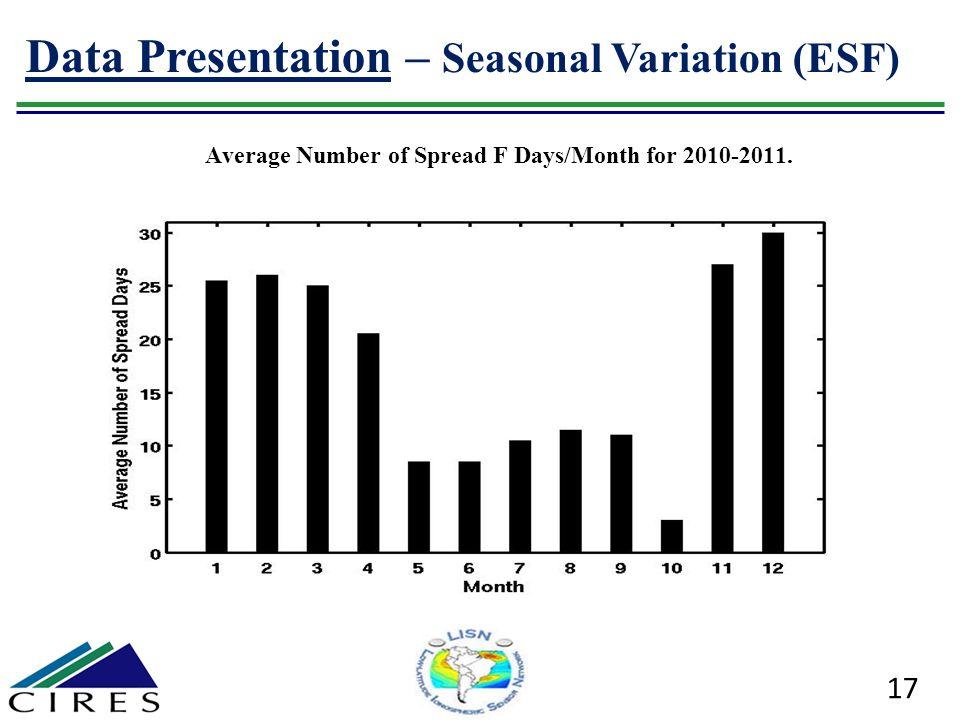 Data Presentation – Seasonal Variation (ESF)