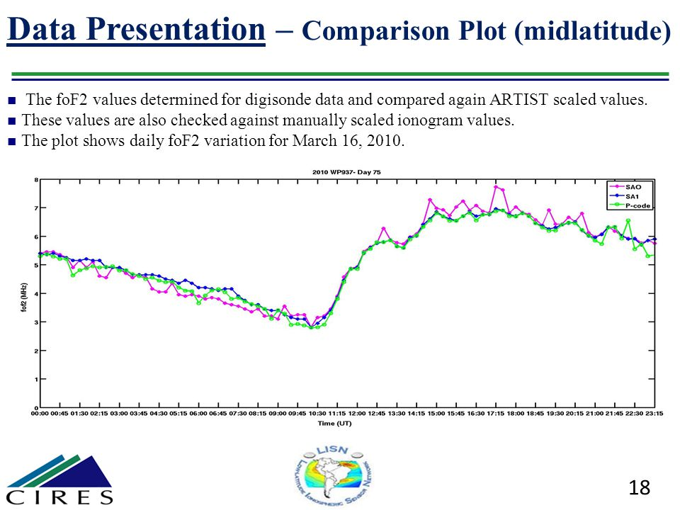 Data Presentation – Comparison Plot (midlatitude)