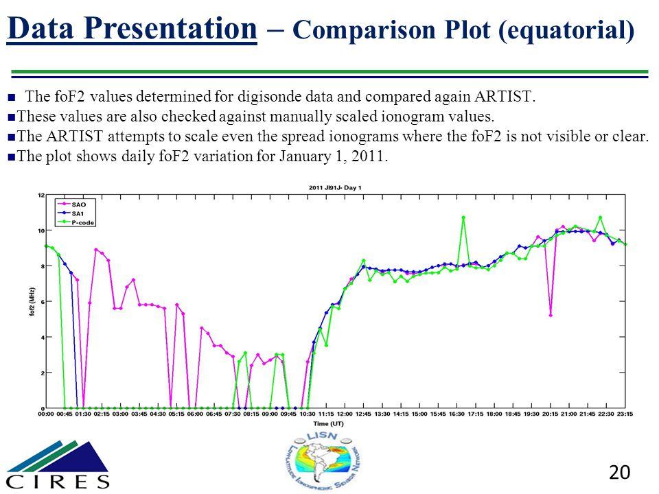 Data Presentation – Comparison Plot (equatorial)