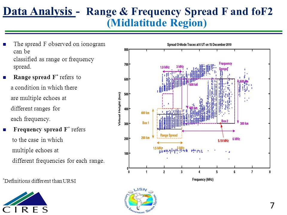 Data Analysis - Range & Frequency Spread F and foF2