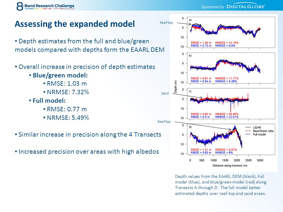 Assessing the expanded model