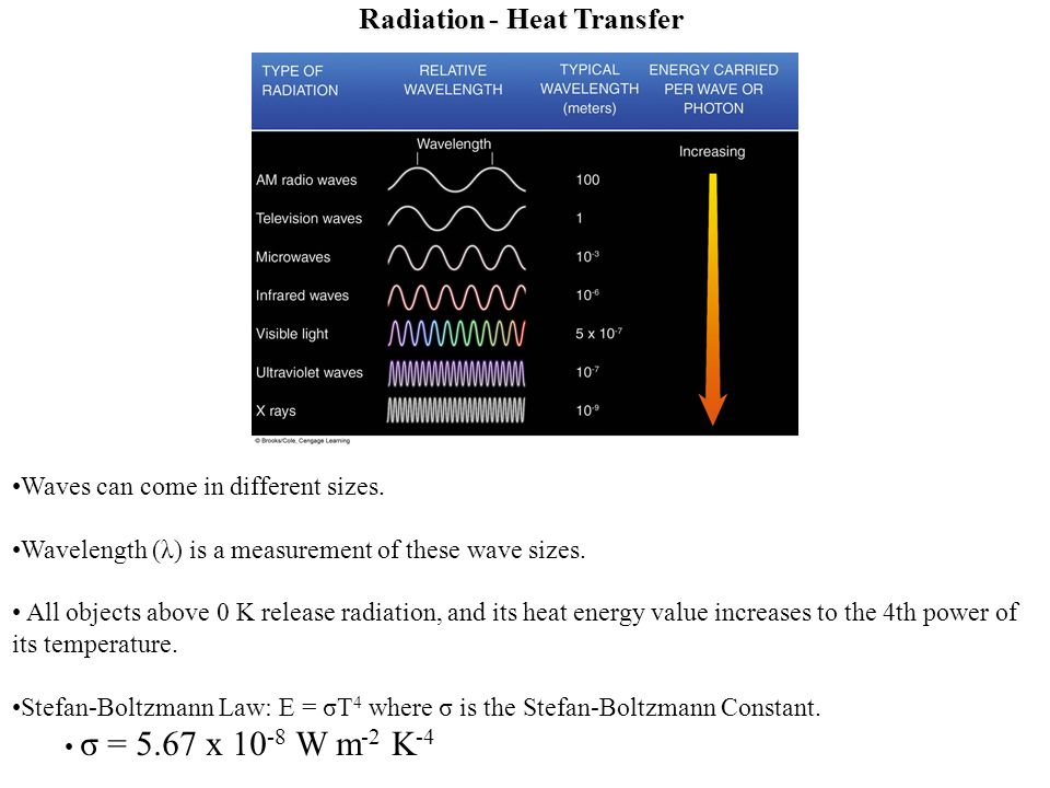 Radiation - Heat Transfer