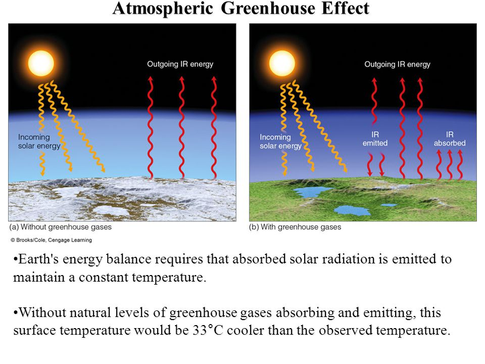 Atmospheric Greenhouse Effect