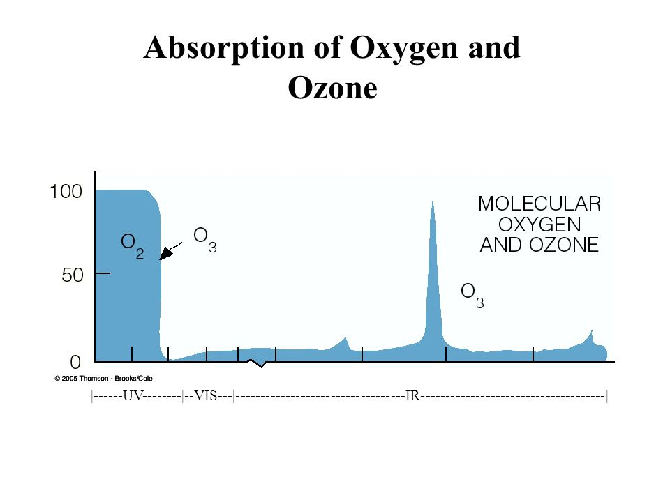 Absorption of Oxygen and Ozone