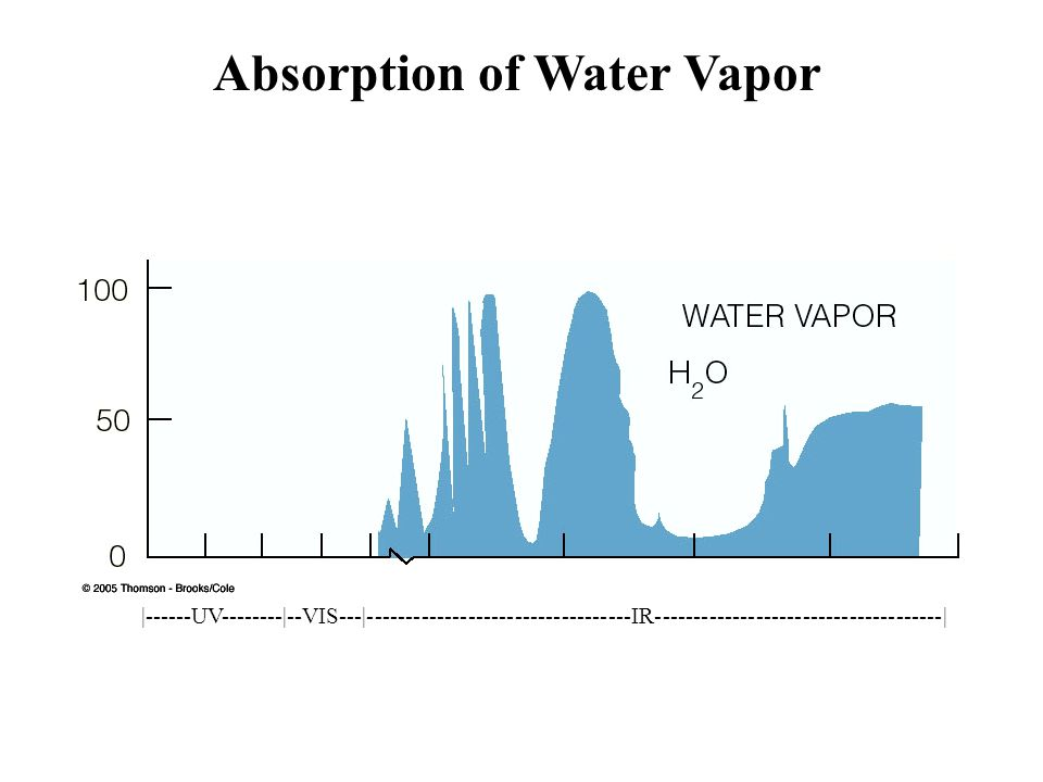 Absorption of Water Vapor
