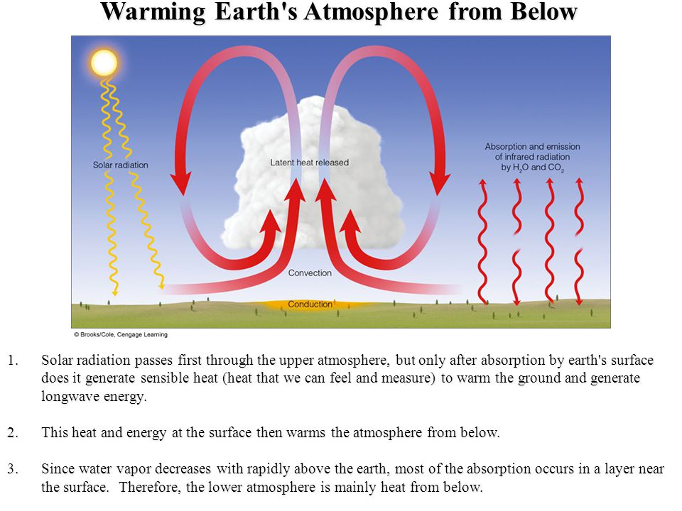 Warming Earth s Atmosphere from Below