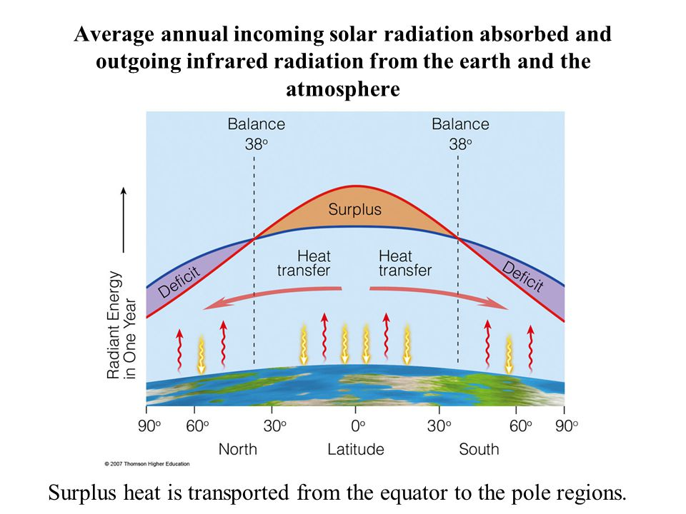 Surplus heat is transported from the equator to the pole regions.