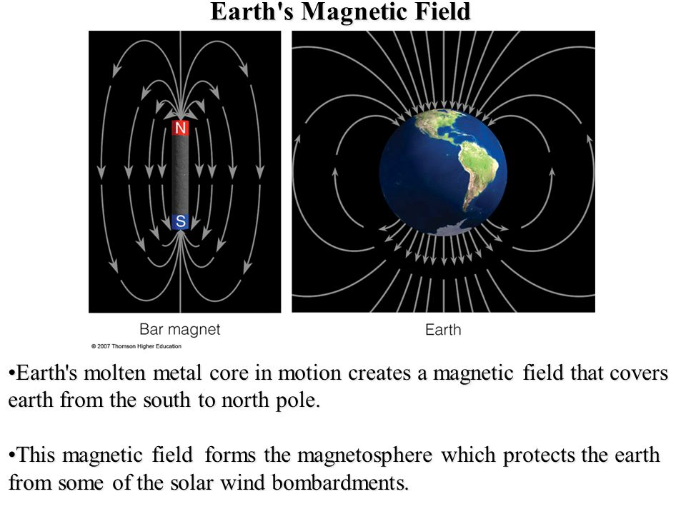 Earth s Magnetic Field Earth s molten metal core in motion creates a magnetic field that covers earth from the south to north pole.