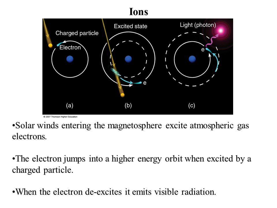 Ions Solar winds entering the magnetosphere excite atmospheric gas electrons.