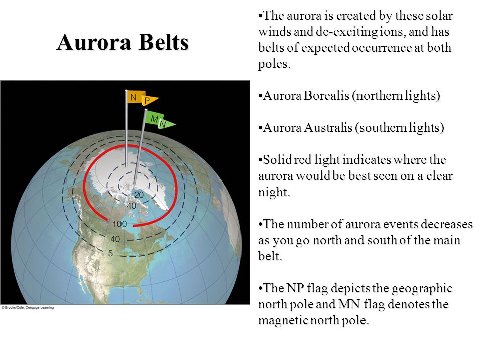 The aurora is created by these solar winds and de-exciting ions, and has belts of expected occurrence at both poles.