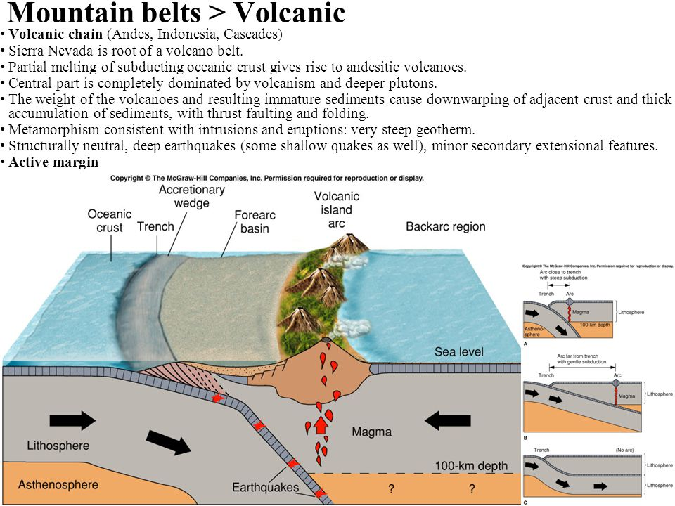 Mountain belts > Volcanic