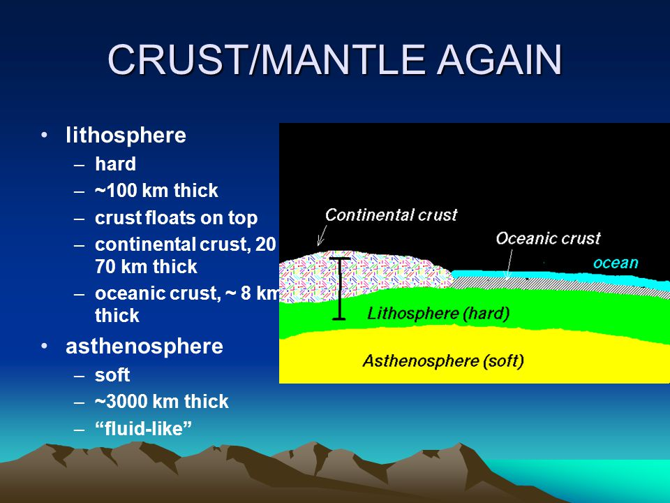 CRUST/MANTLE AGAIN lithosphere asthenosphere hard ~100 km thick