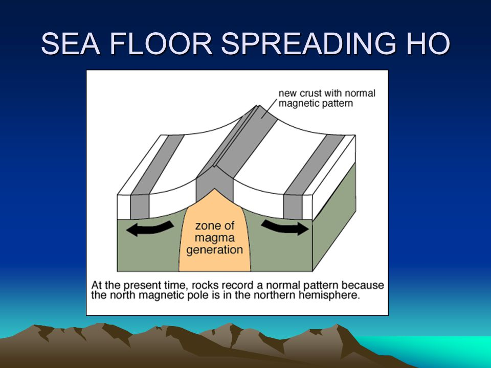 SEA FLOOR SPREADING HO