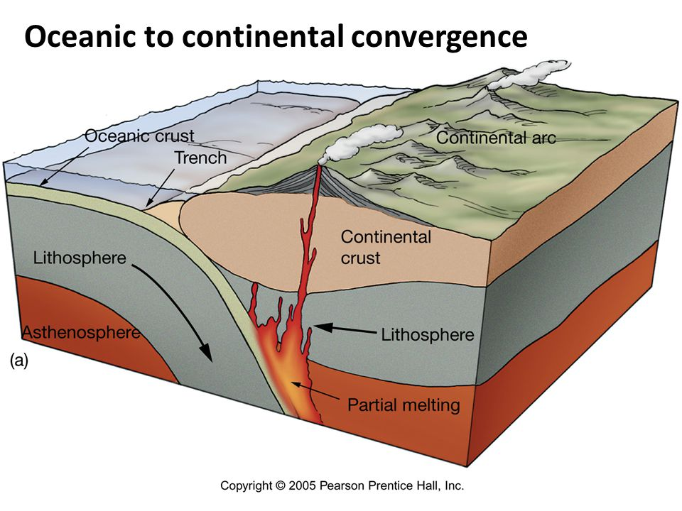 Oceanic to continental convergence