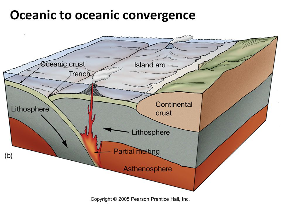 Oceanic to oceanic convergence
