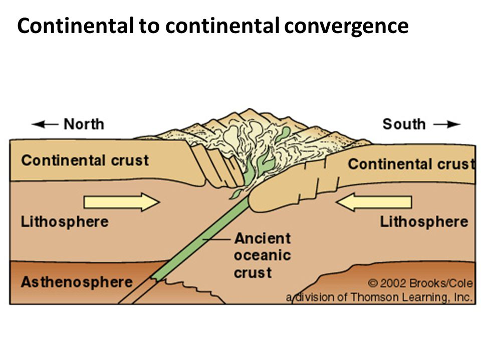 Continental to continental convergence