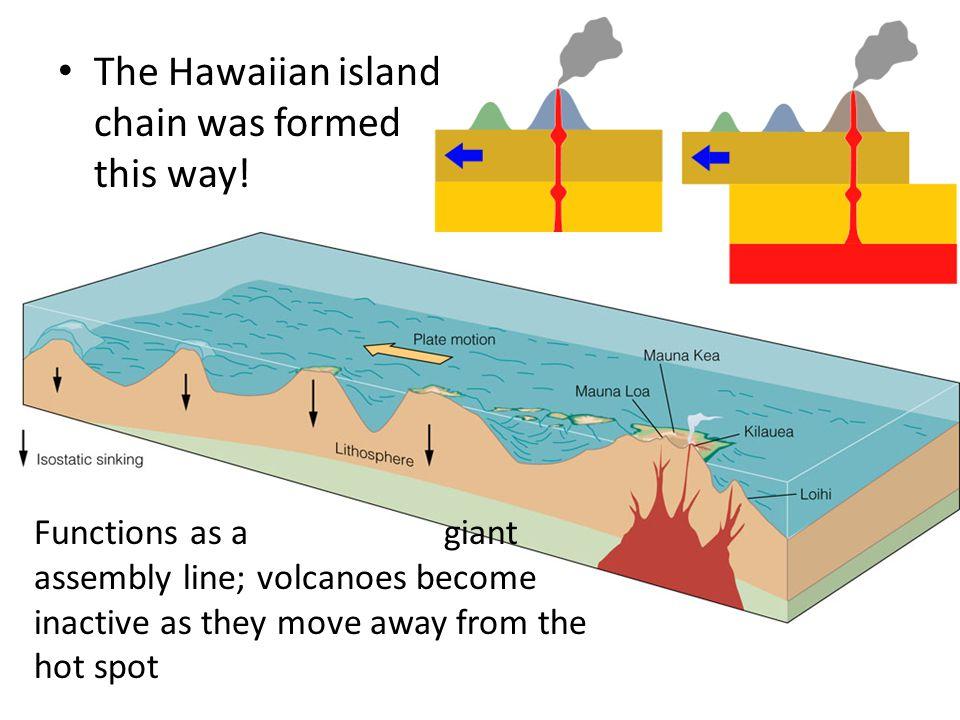 The Hawaiian island chain was formed this way!
