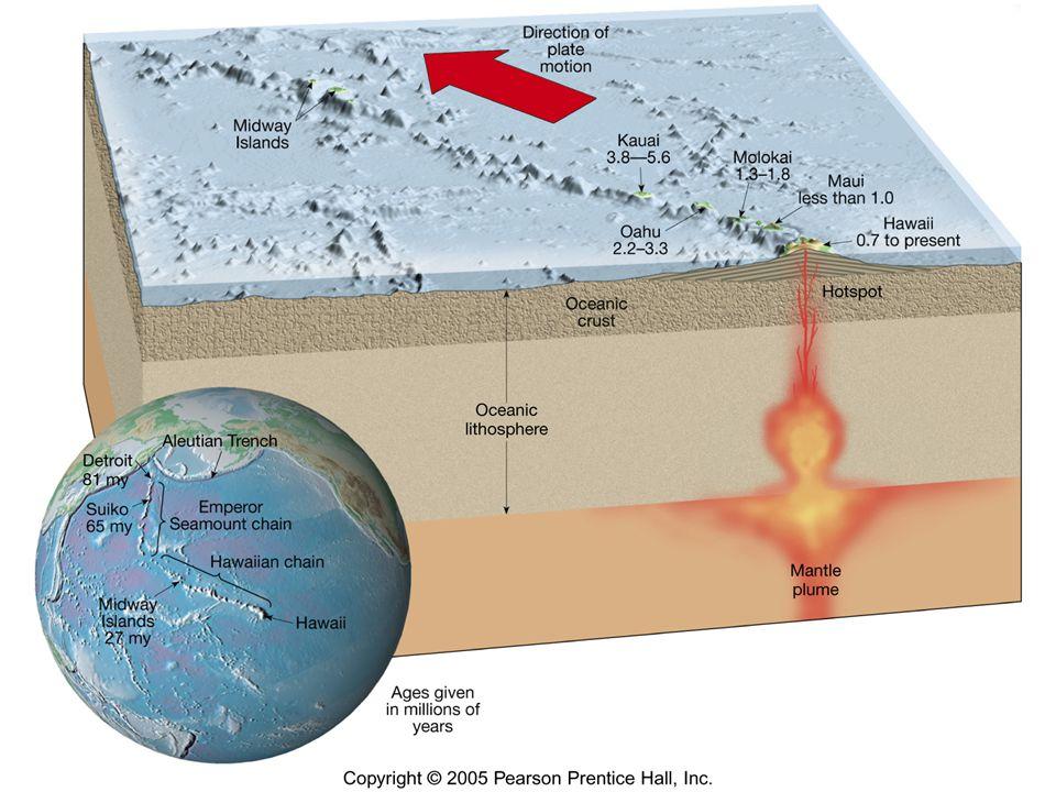 Seafloor spreading pushing plate westward