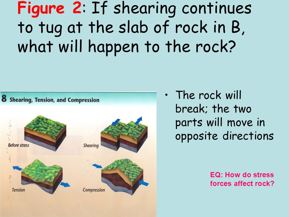 Figure 2: If shearing continues to tug at the slab of rock in B, what will happen to the rock