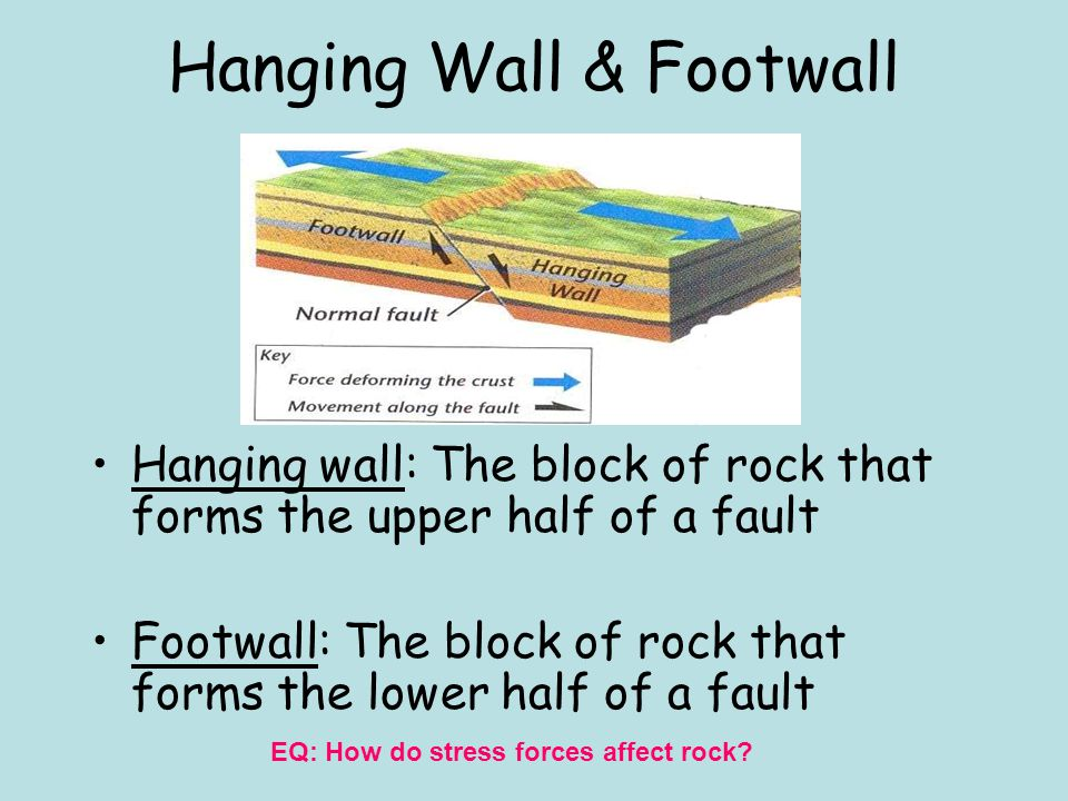 Hanging Wall & Footwall