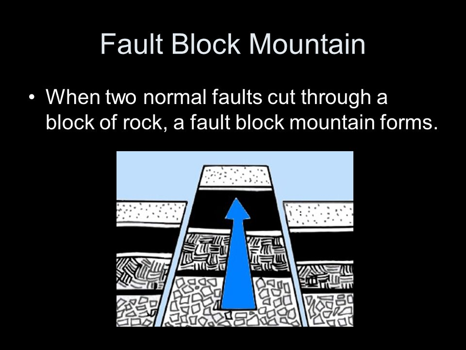 Fault Block Mountain When two normal faults cut through a block of rock, a fault block mountain forms.