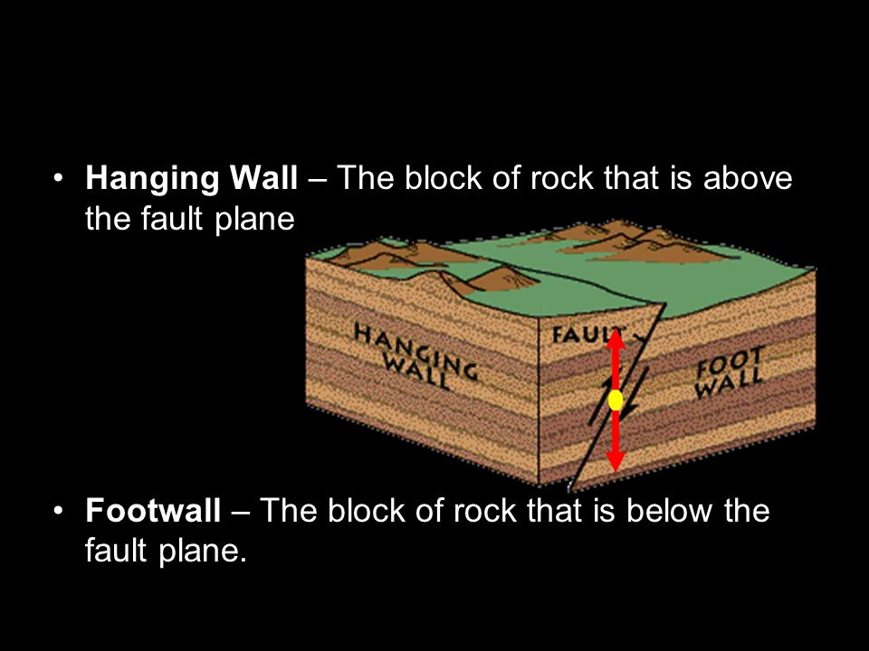Hanging Wall – The block of rock that is above the fault plane