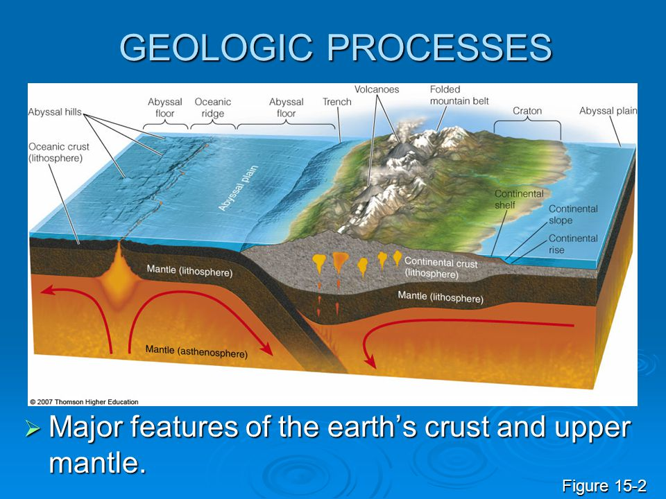 GEOLOGIC PROCESSES Major features of the earth's crust and upper mantle. Figure 15-2