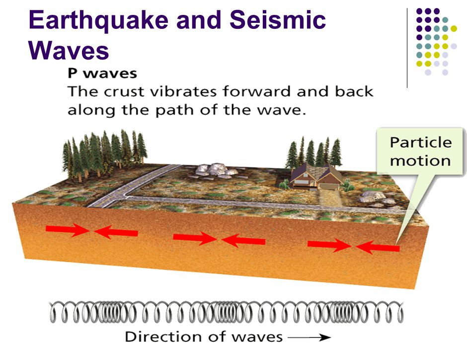 Earthquake and Seismic Waves