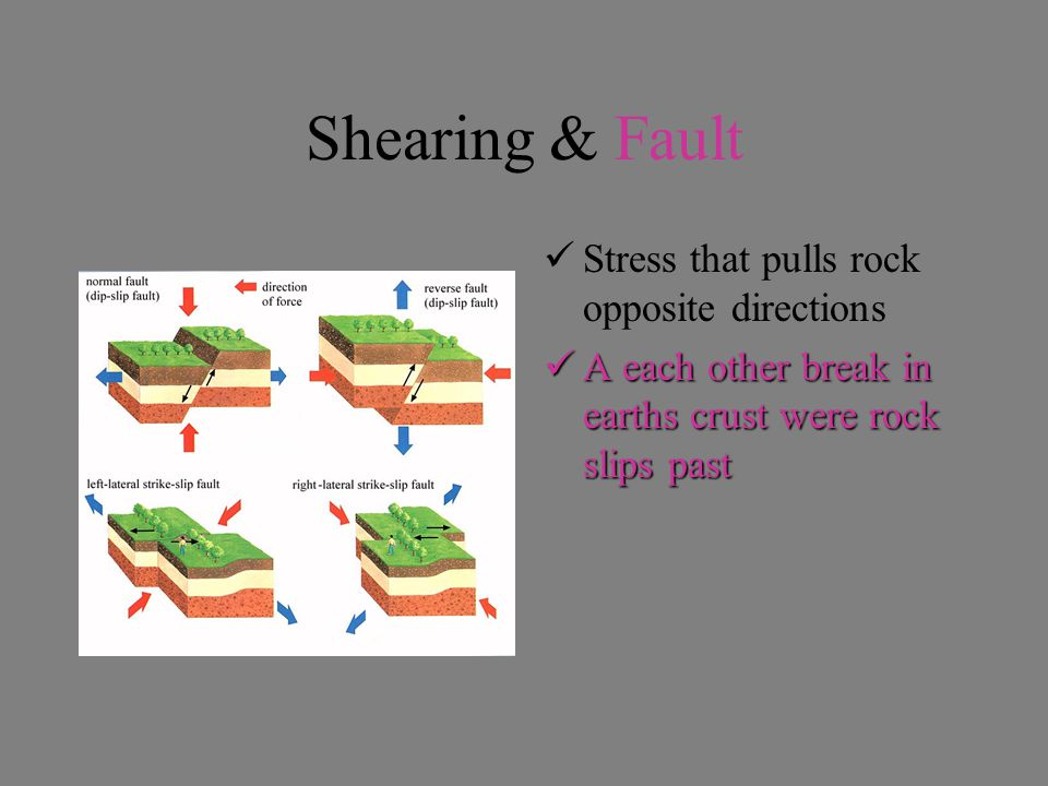 Shearing & Fault Stress that pulls rock opposite directions