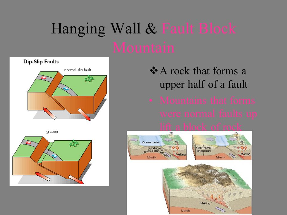 Hanging Wall & Fault Block Mountain