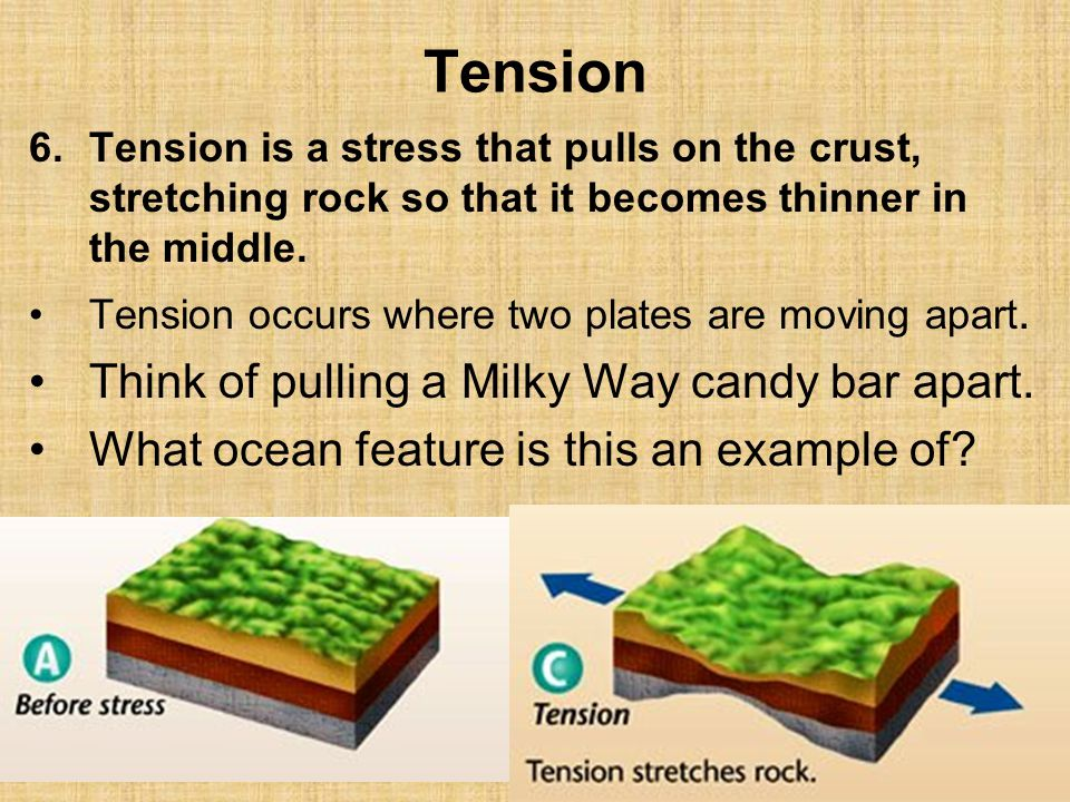 Tension Think of pulling a Milky Way candy bar apart.