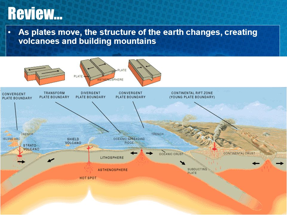 Review… As plates move, the structure of the earth changes, creating volcanoes and building mountains.