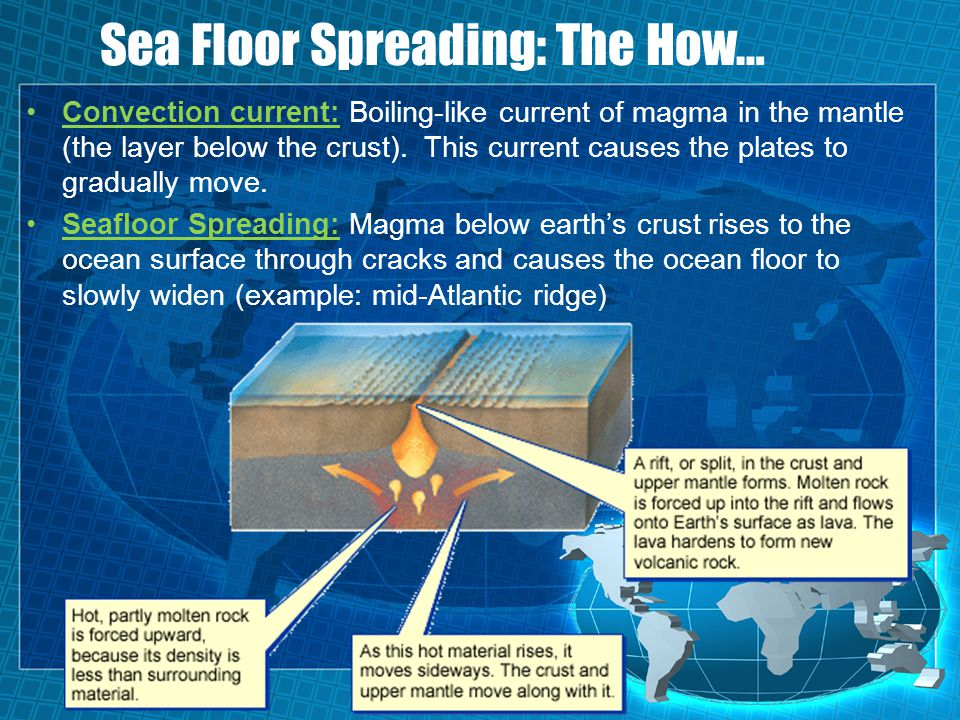 Sea Floor Spreading: The How…