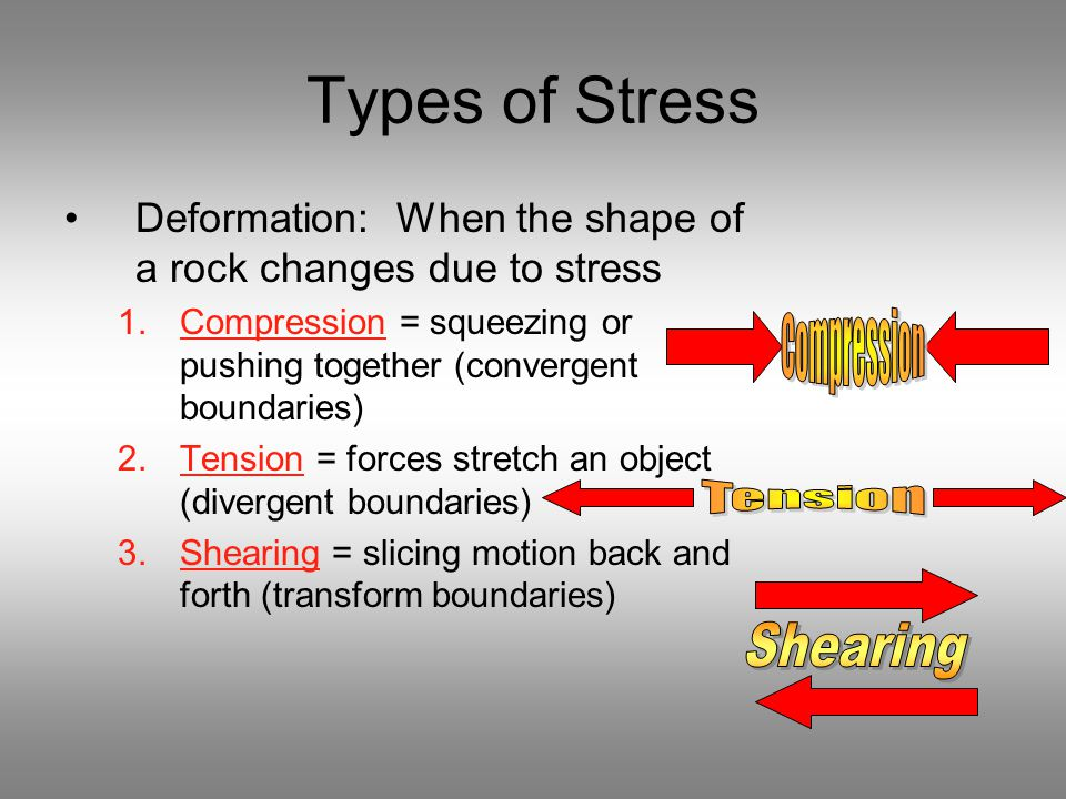 Types of Stress Compression Tension Shearing
