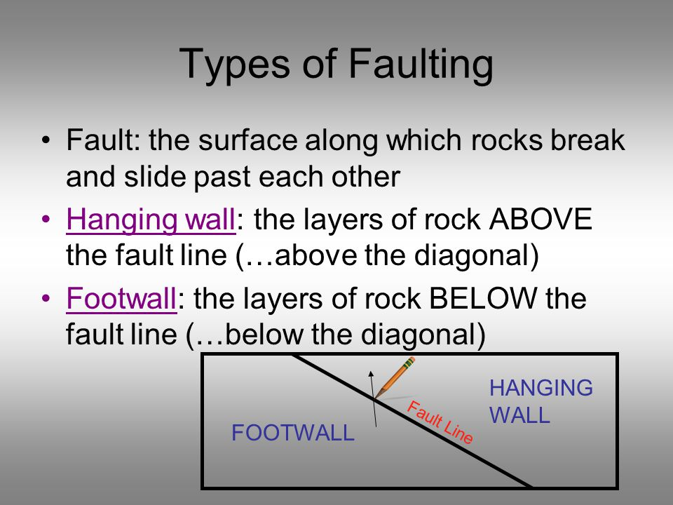 Types of Faulting Fault: the surface along which rocks break and slide past each other.