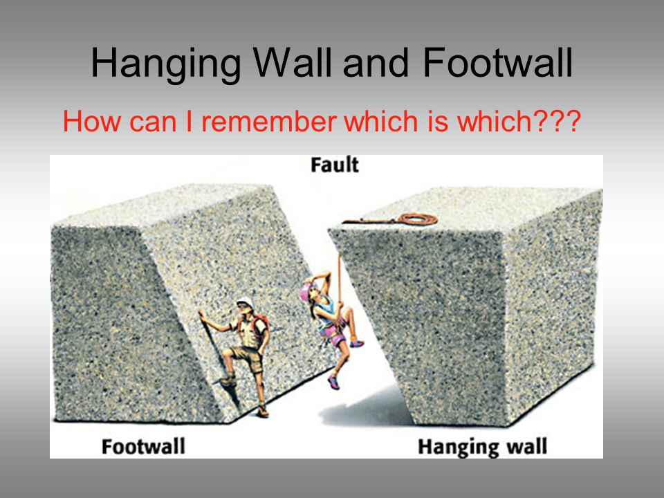 Hanging Wall and Footwall