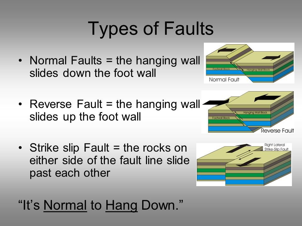 Types of Faults It's Normal to Hang Down.