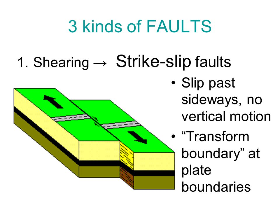 3 kinds of FAULTS Shearing → Strike-slip faults