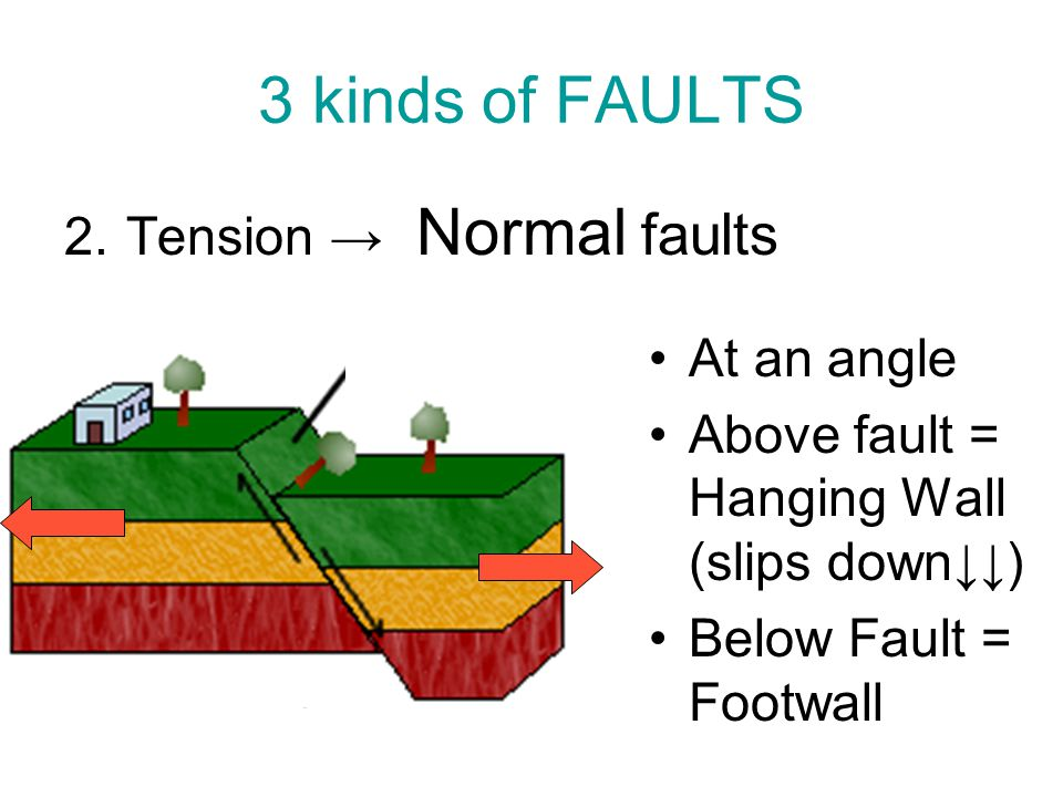 3 kinds of FAULTS Tension → Normal faults At an angle