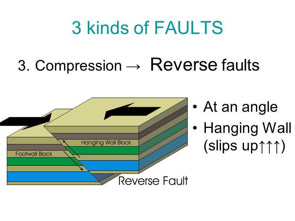 3 kinds of FAULTS Compression → Reverse faults At an angle