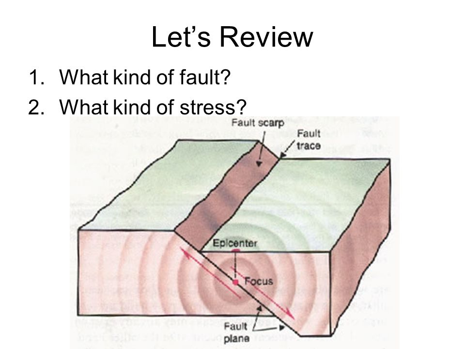 Let's Review What kind of fault What kind of stress