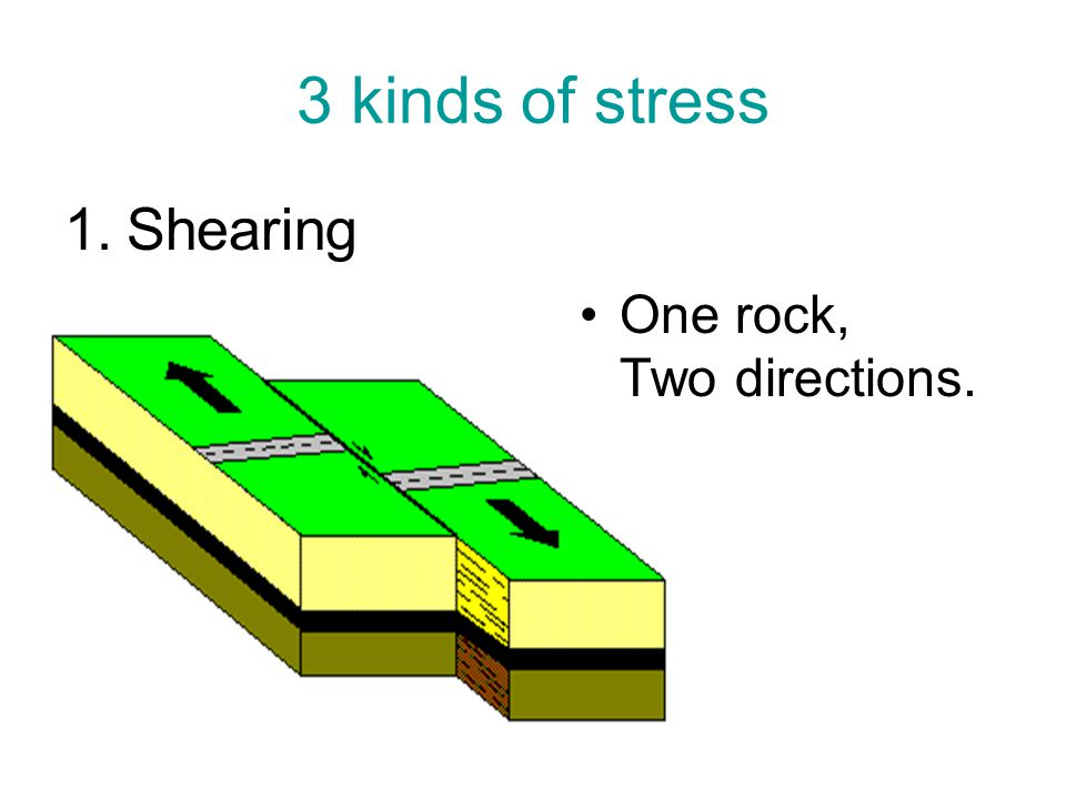 3 kinds of stress Shearing One rock, Two directions.