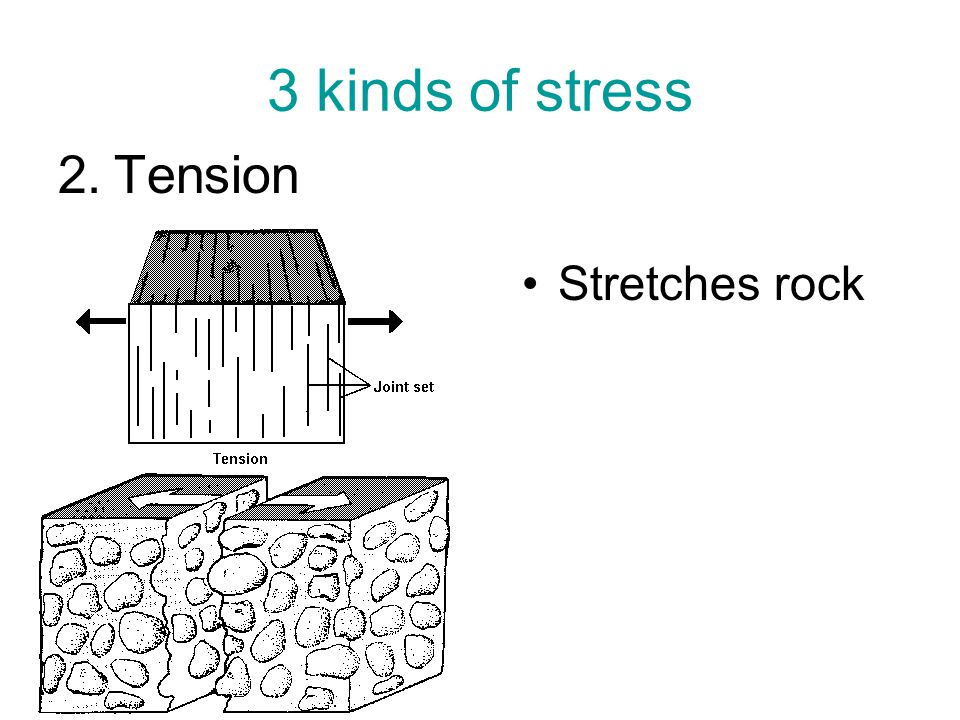 3 kinds of stress Tension Stretches rock