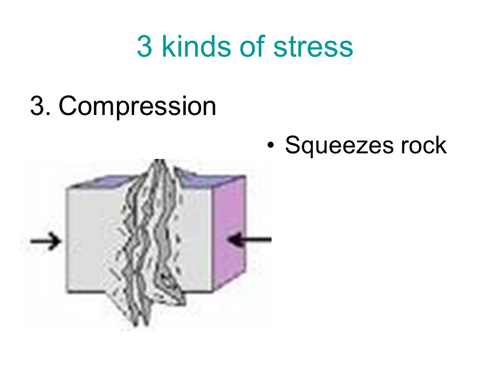 3 kinds of stress Compression Squeezes rock